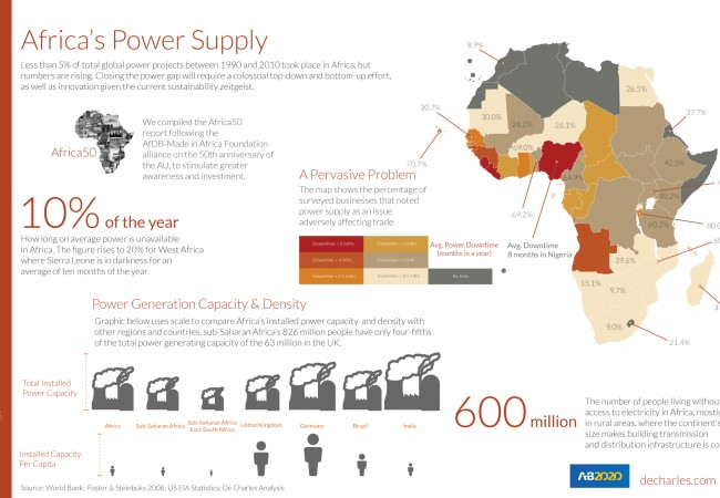 Africa's Power Supply: How Long Are the Lights Off Across the Continent?